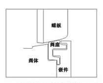 高性能蝶阀结构1