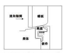 高性能蝶阀结构03