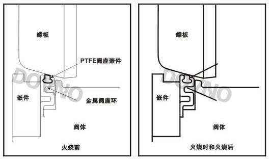手动高性能蝶阀防火结构图