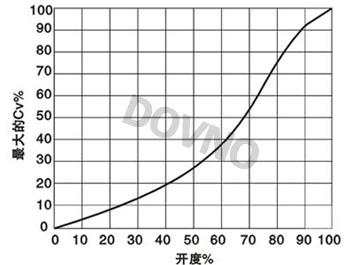 手动高性能蝶阀CV值曲线图